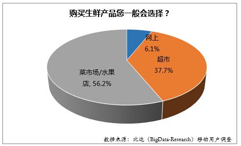 2015年中国网购生鲜产品用户行为调研报告