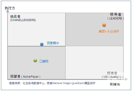 2015中国互联网本地生活服务市场研究报告