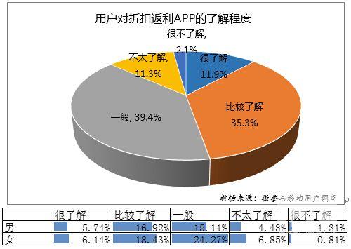 2015年3月折扣返利APP用户体验调查报告
