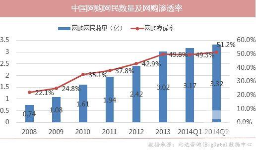 2014年Q2中国网络购物市场研究报告