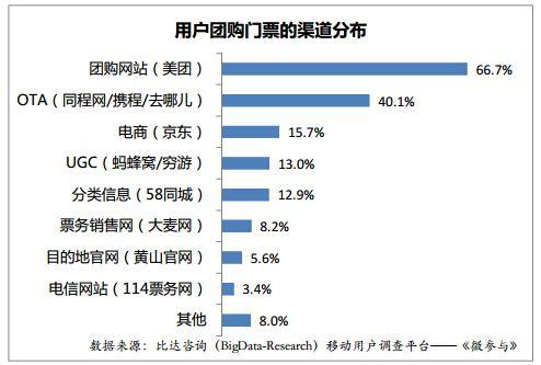 2015年5月中国门票团购渠道用户认知调研报告
