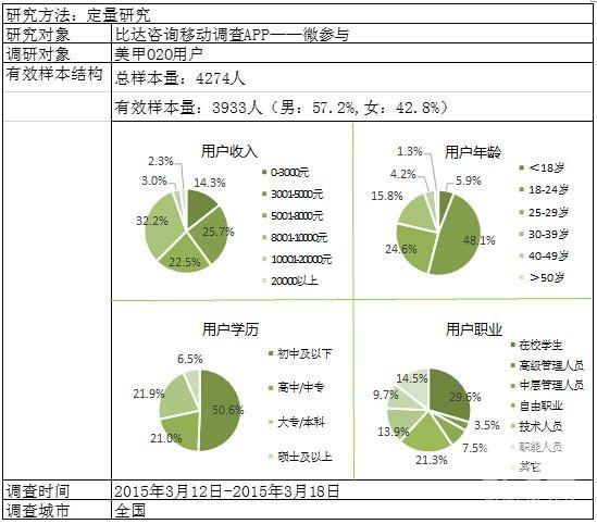 2015年3月美甲O2O市场用户体验调研报告