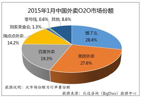 2015年1月外卖O2O市场研究报告(节选)
