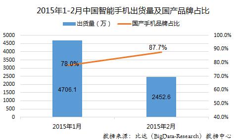 2015年2月中国智能手机品牌监测报告