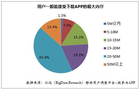 2014年度中国手机APP用户调研报告(下)