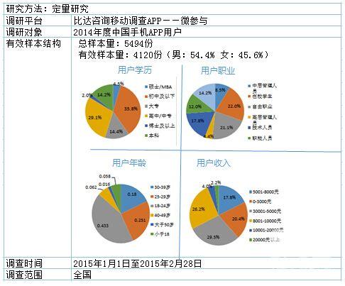 2014年度中国手机APP用户调研报告(上)