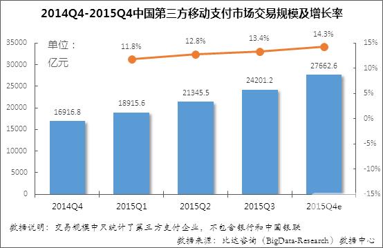2015年第3季度中国第三方移动支付市场研究报告