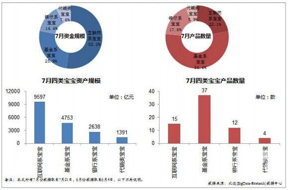 2015年7月宝宝理财产品市场研究报告