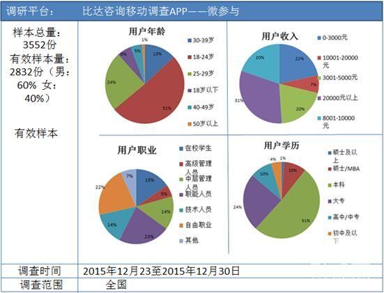 《2015中国移动医疗用户调查报告》