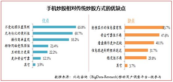 2015年3月手机炒股APP用户行为调研报告