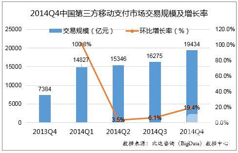 2014年Q4中国第三方移动支付产品市场研究报告