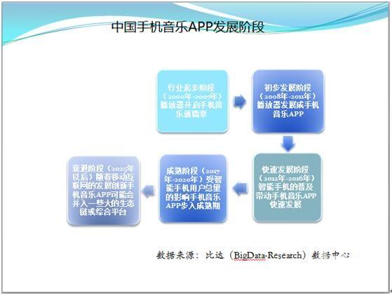 2015年第3季度中国手机音乐APP市场研究报告