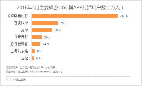 在线旅游UGC类APP:提供高性价比自由行服务