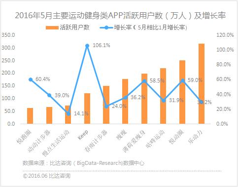 5月健身APP:乐动力活跃用户居首 keep增长最快