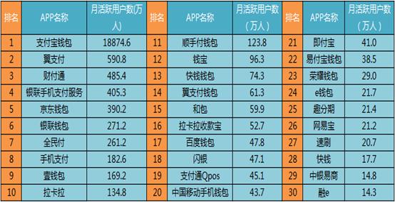 7月支付类APP:支付宝活跃度最高 京东钱包次之