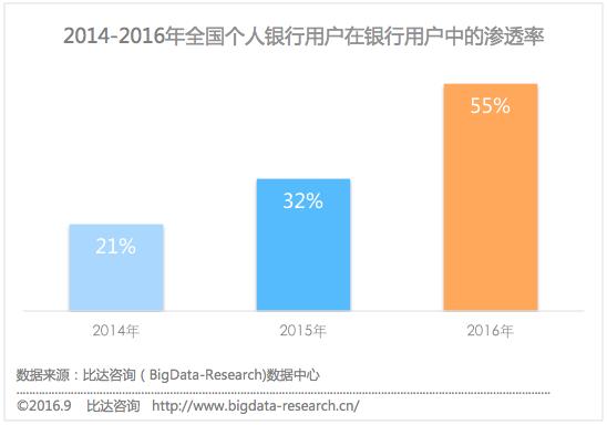 比达咨询发布8月中国手机银行APP用户监测报告