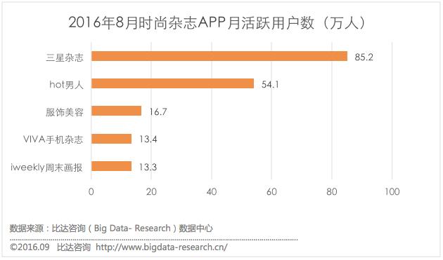 比达咨询发布8月时尚杂志类APP用户监测报告