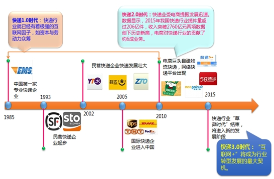 比达咨询发布2016上半年中国快递市场研究报告