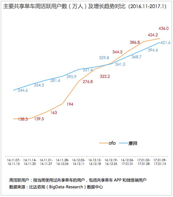 中国共享单车市场发展趋势分析报告