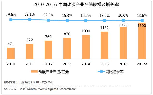 比达咨询:2017年动漫行业产值将达1500亿元
